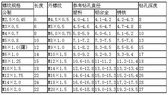 337型自攻螺套规格表