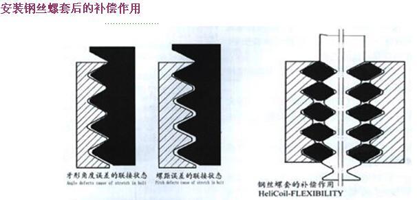 普通型钢丝螺套安装步骤